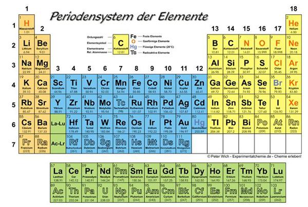 P element chemie