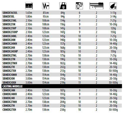 Wie viel darf man wiegen