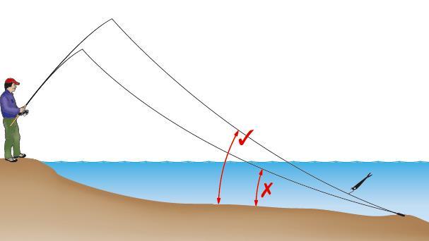 Mit einer langen Ruten kann man den Köder etwas höher anbieten. Auf Distanz relativiert sich dieser Effekt aber.