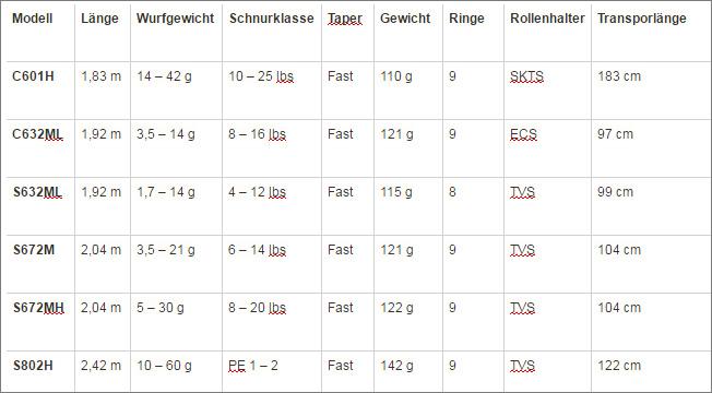 barschalarm-tabelle-details