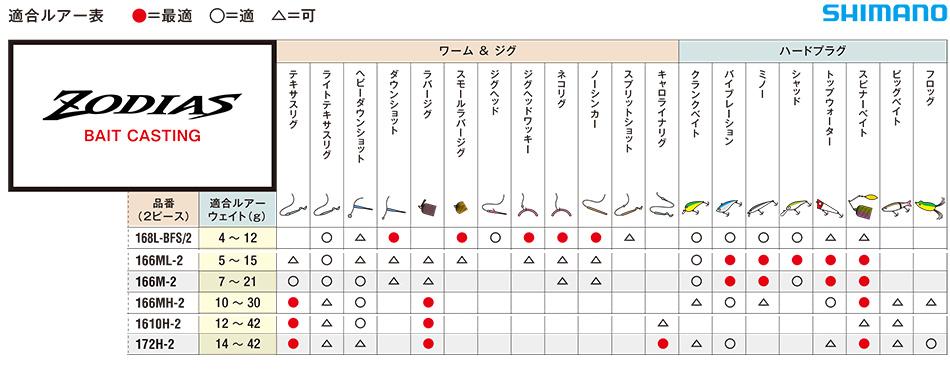 Zodias Cast 2-teilig: Tabelle mit den Einsatzgebieten.