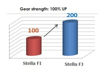 Stella FJ Getriebe