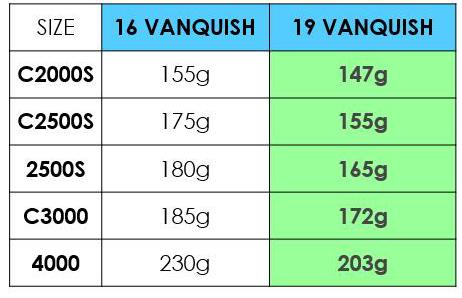 Vanquish FB - noch leichter als die FA