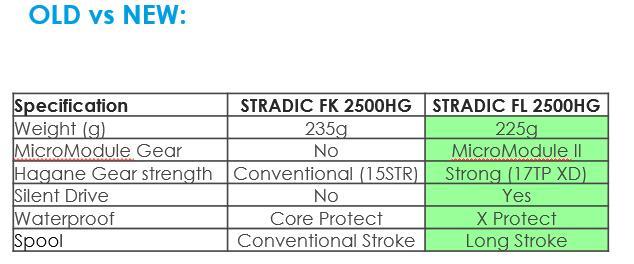 Stradic FL im Vergleich